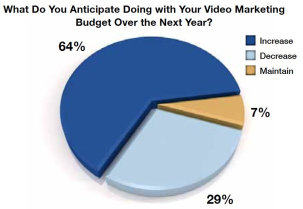 How Do YOU Market Video Online? http://www.tuberads.com