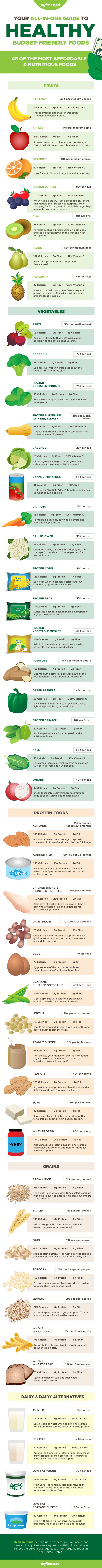Contrary to popular belief, eating well doesn't have to break the bank. There are plenty of nutritious, budget-friendly foods in the supermarket, but with so many options and prices to compare, finding them can be a bit of a challenge. To help you navigate the grocery store while staying within your means, check out this …