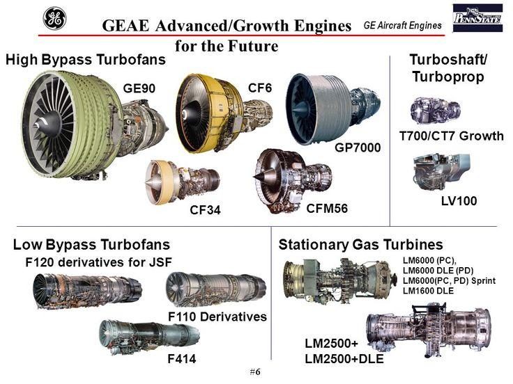 6 ge general electric 39 s jet engine control history. Black Bedroom Furniture Sets. Home Design Ideas