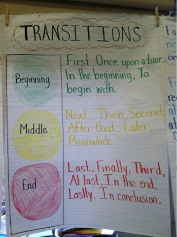 A Happy, Hungry, Healthy Girl: Teaching First Grade - TRANSITION (Sequence) Word Chart