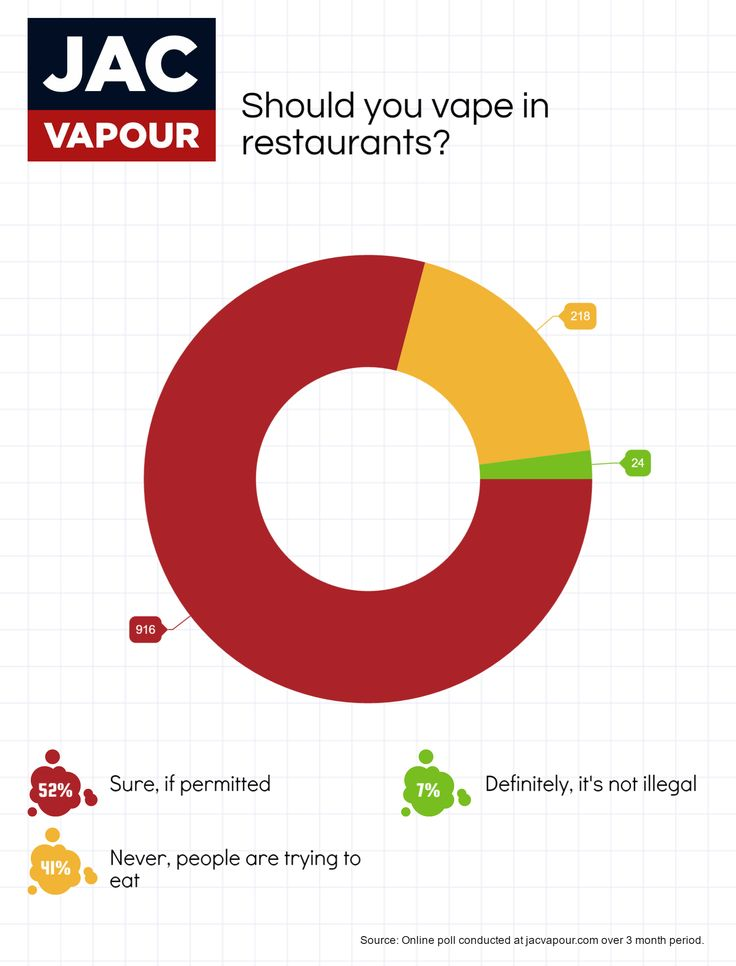 We asked our customers, is it acceptable to vape in restaurants?   #ecigs #vaping #electroniccigarettes #ecigarettes #vapeon #vapefam #eliquid #polls #charts #data