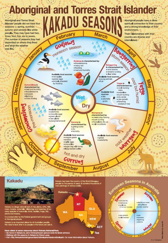Aboriginal and Torres strait islander Kakadu seasons. Free classroom poster from RIC Publications