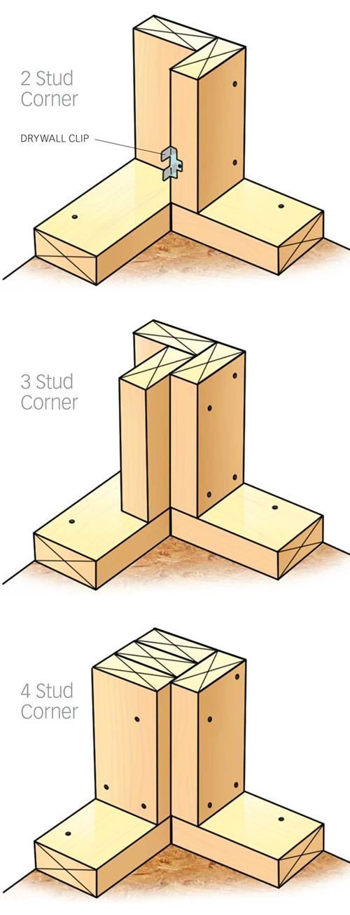 ❧ Framing and Lumber - Great solution for corner framing. I prefer the three stud corner. California Construction Loans, helps families obtain the best financing available to build their dream home. Our company is approved with all of the major banks and Investors. Our main goal is always to help our customers fund and close their construction loan with the right lender.