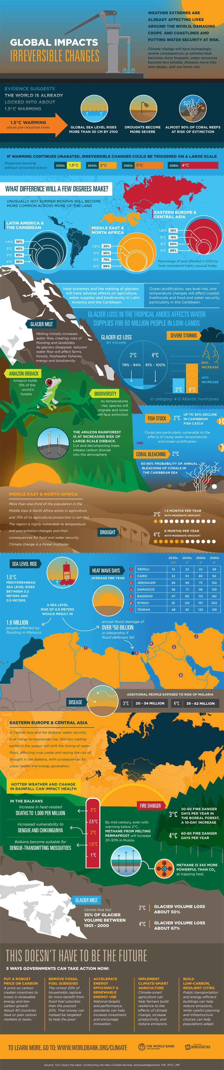 What Climate Change Means for Latin America, Middle East and Central Asia #infographic #Economy #ClimateChange