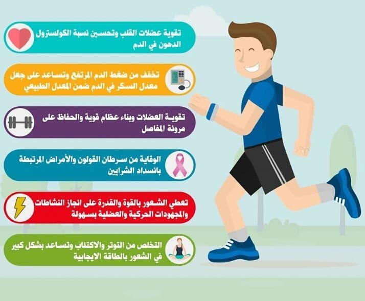 فوائد الرياضية في حياتنا اليومية تعد الرياضة أحد أشهر الأنشطة التي يمارسها الإنسان في حياته فالإنسان كائن حركي ولا يكتفي بالأنشطة الحياتية الحركية التقليد School