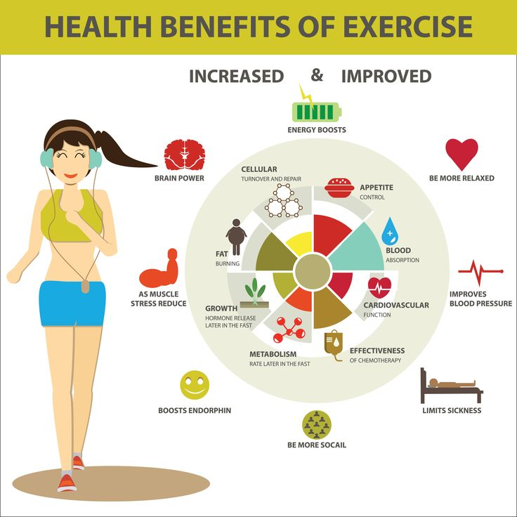 Benefit Exercise Infographic Benefits of exercise