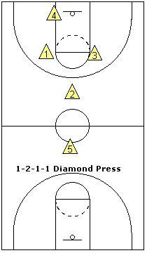 1-2-1-1 full-court zone press - Coach's Clipboard #Basketball Coaching