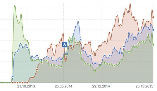 Comparación posicionamiento directorios seo