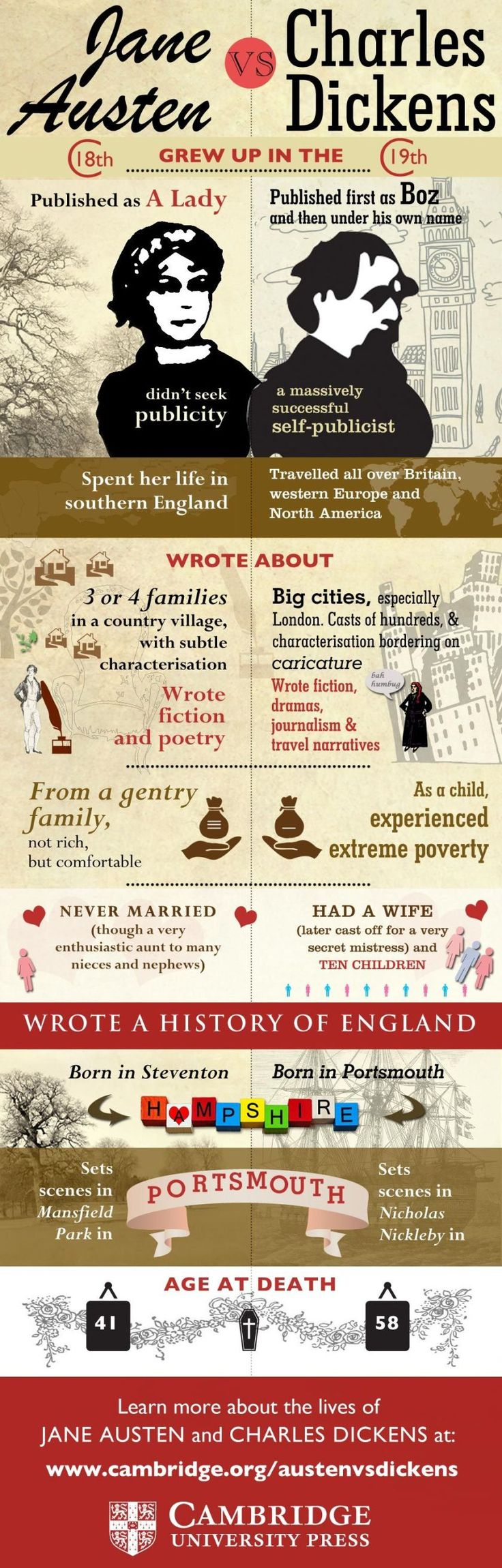 How does Jane Austen compare to Charles Dickens? #infographic Their private lives side by side