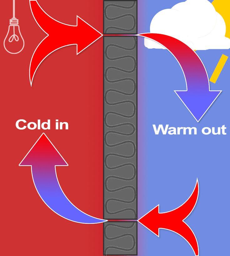 Effect of airtightness on insulation