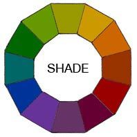 SHADE:  A Shade is simply any color with black added.   Just as with making tints, you can mix any of the twelve pure colors together.  Then simply add any amount of black and you have created a shade of the mixture.  That means you can go from an extremely dark, nearly black to a barely shaded pure hue.