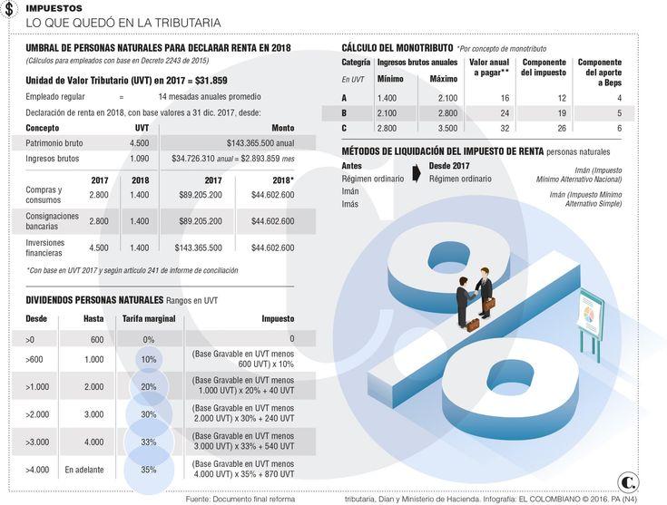Reforma tributaria en Colombia, impacto al bolsillo