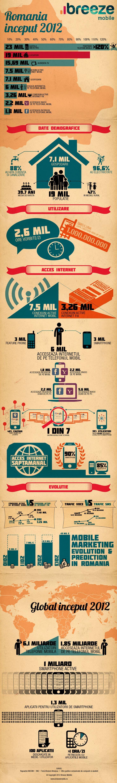 Romania – starea internetului si a conexiunilor de telefonie mobila
