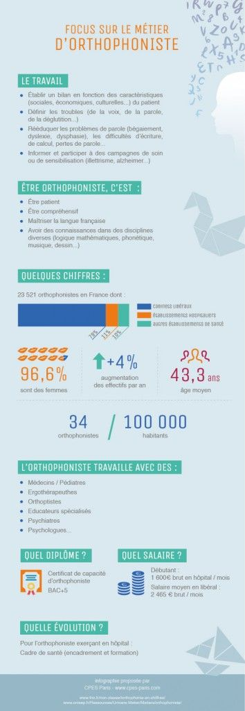 Infographie Orthophoniste - CPES Paris