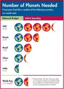 Blowing the Budget: Overspending Nature's Wealth - Population Growth - Human Rights, the Economy, and the Environment