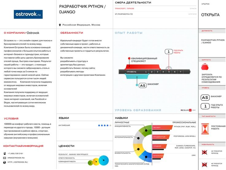 Ostrovok.ru visual vacancy