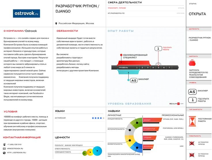 Ostrovok.ru visual vacancy