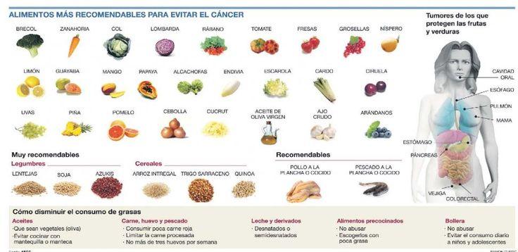 Frutas y verduras frescas, pescado y cereales integrales son la base de la proteccion