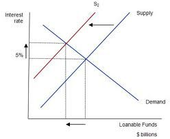 The linkage between fiscal deficit and real interest rate: Theory and empirical evidence #FiscalDeficit #interestrate #Macroeconomics #assignmentHelp #economicsTutor #MacroeconomicsTutor #crowdingOut
