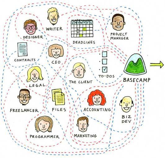 Basecamp is een projectmanagementtool om taken en projecten te beheren. Het is ontwikkeld voor teammanagement maar er kan ook individueel gebruik van gemaakt worden om persoonlijke taken en projecten te beheren. Basecamp biedt een duidelijk overzicht over je projecten, je agenda, je to-do's, je vooruitgang... Kortom: je werkt samen met je hele team aan het project zonder echt te moeten samenzitten!