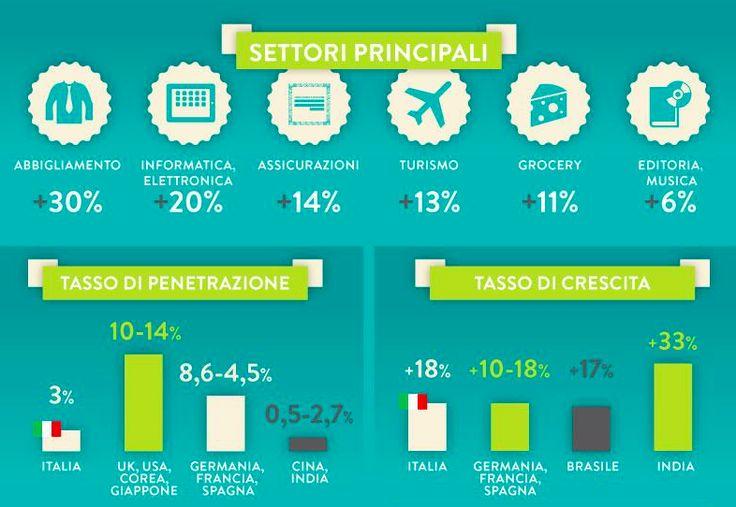 #Mobile #Commerce in Italia.