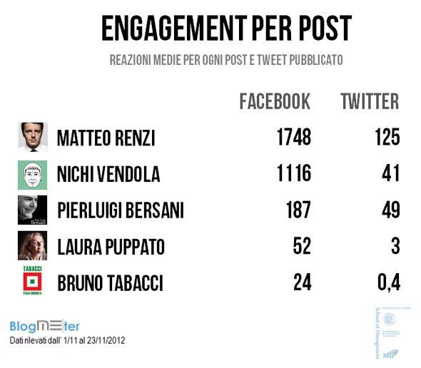 Blogeter_Primarie Centro Sinistra: Renzi domina sui social network. Le opinioni premiano Bersani