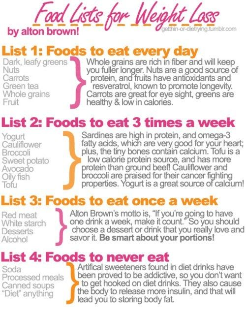 Good Food Lists