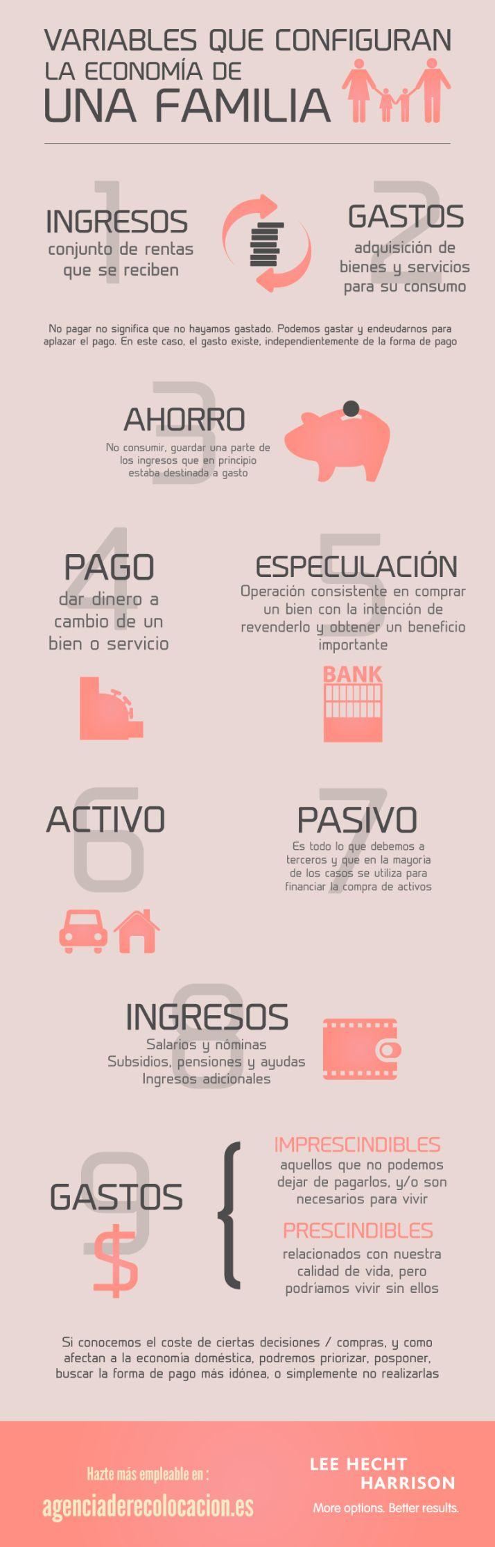 Variables que configuran la economía de una familia. Tips de #libertadfinanciera