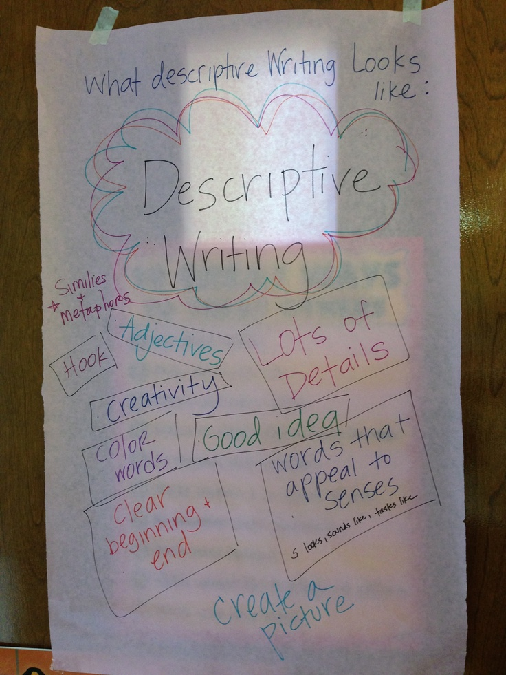 "fun descriptive writing activities This school year we added a new feature to our daily lineup of student activities  called ""picture prompts,"" these short, accessible,."