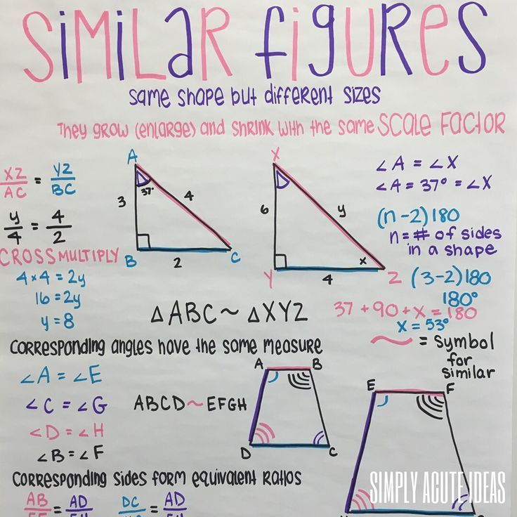 Similar Figures Doodle Notes Anchor Charts 7th Grade Math Scale factor worksheet 7th grade