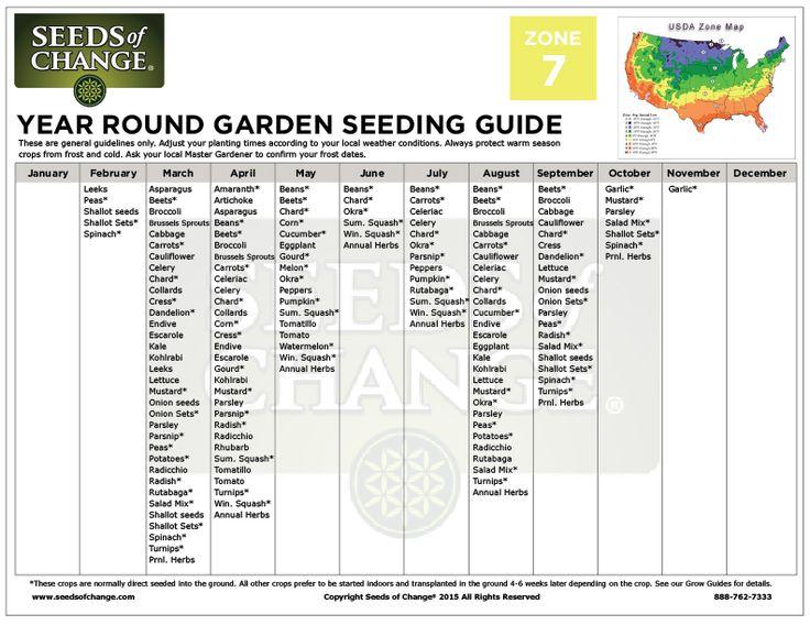 402 best Gardening images on Pinterest Gardening, Decks and - conduit fill chart
