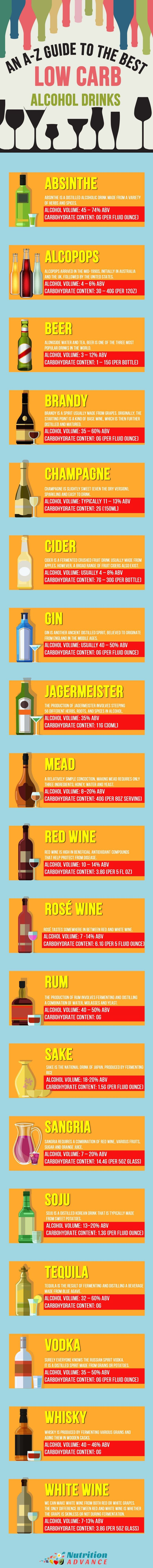 The 25 best most popular alcoholic drinks ideas on pinterest low carb alcohol here are 20 popular alcoholic drinks with their carbohydrate content and alcohol volume which ones are most suitable for lchf and keto gamestrikefo Gallery