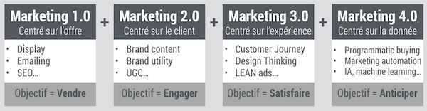 Du marketing 1.0 au marketing 4.0