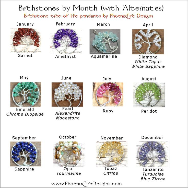 All Birthstones Images - Reverse Search