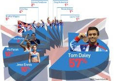 Tom Daley is billed to be the top earner from Team GB going by social media mentions