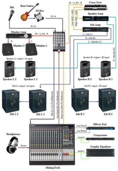 Live Sound System Setup Diagram | Music Reading Notes in 2019 | Music mixer, Sound studio, Music