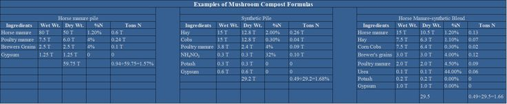 How to Make Mushroom Compost | Mushroom Substrate Preparation