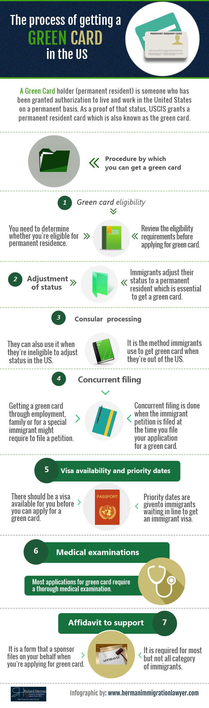 Green card is a permanent resident card which grants an individual the authorization to live and work in the US permanently. The steps to obtain green card include meeting the eligibility criteria, concurrent filing, visa availability, priority dates and a thorough medical check-up. Check out the following infographic to know about these steps in detail. http://www.hermanimmigrationlawyer.com/the-process-of-getting-a-green-card-in-the-us/