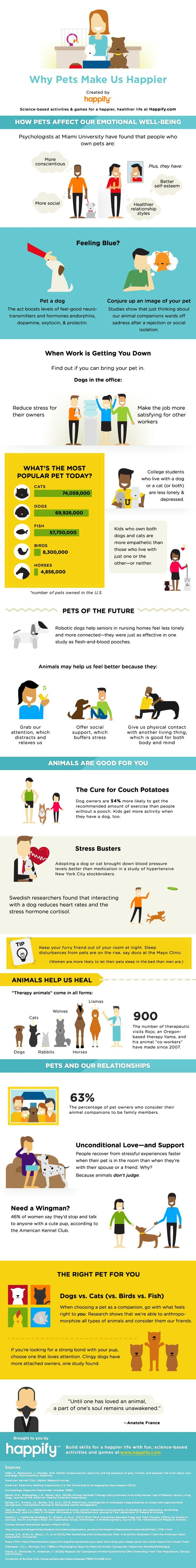 It's no secret that humans love having pets of all shapes and sizes, and turn to them for comfort and entertainment. This infographic shares why pets make us happier.