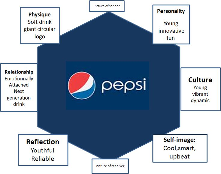 pepsi brand audit Tax audit red flags  better buy: coca-cola vs pepsi  but it also includes the hugely popular frito-lay snack brand,.