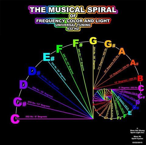 the musical spiral of frequency color and light helpful hints and random wisdom pinterest. Black Bedroom Furniture Sets. Home Design Ideas