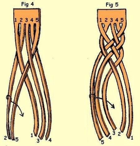 Five strand flat braid