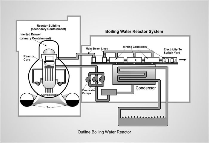 Nuclear Power Plants Nuclear Reactors With Images Nuclear