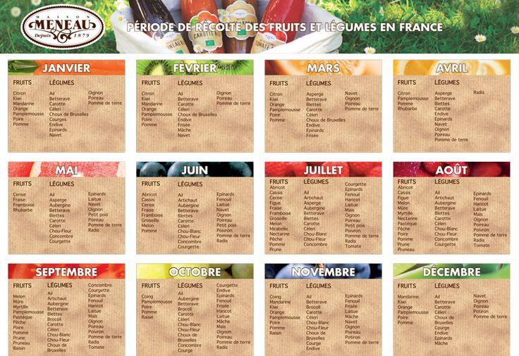 P riode de r colte des fruits et l gumes en france cuisine pinterest l gumes et fruit - Calendrier fruits et legumes de saison ...