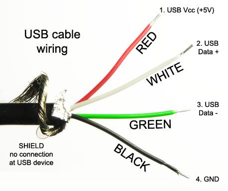 To know your USB cable more - Page 1