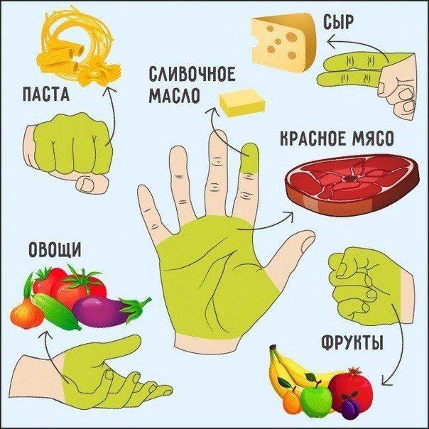 ПРИНЦИПЫ РУЧНОЙ ДИЕТЫ http://pyhtaru.blogspot.com/2017/04/blog-post_513.html  Принципы «ручной» диеты!  1 Пригоршня из двух сложенных ладоней — это то количество овощей, которое нужно съесть за день.  Читайте еще: ============================== ОМЛЕТ С ВЕТЧИНОЙ И СЫРОМ http://pyhtaru.blogspot.ru/2017/04/blog-post_419.html ==============================  2 Передняя часть кулака — дневная норма углеводов (рис, другие каши, макаронные изделия, хлеб).  3 Открытая ладонь без учета пальцев…