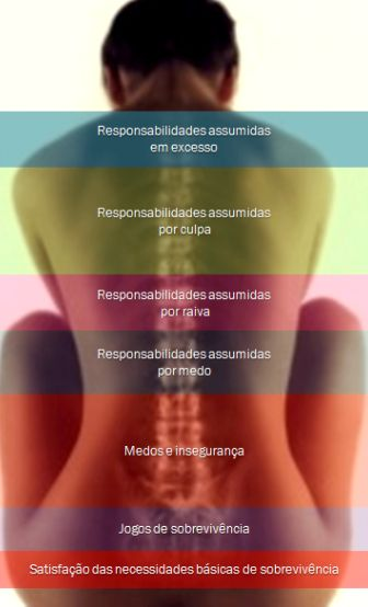 Portal de Luz: Mensagens do corpo - Segundo Louise L. Hay