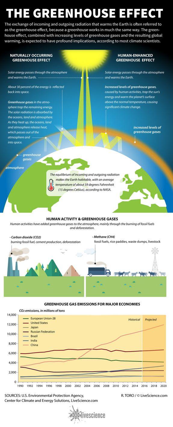 Global Warming Natural Cycle