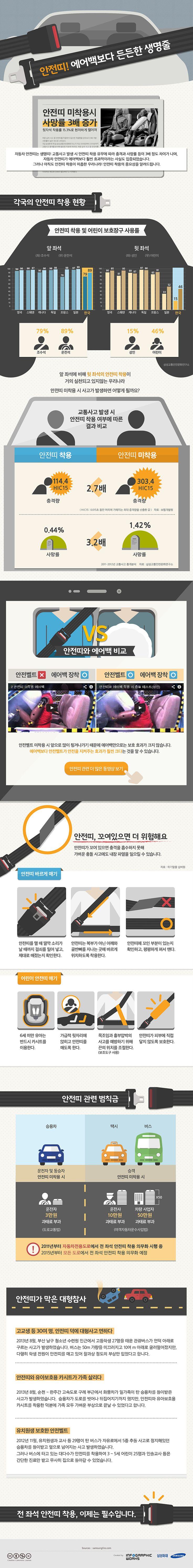 [Infographic] 안전띠 착용에 관한 인포그래픽