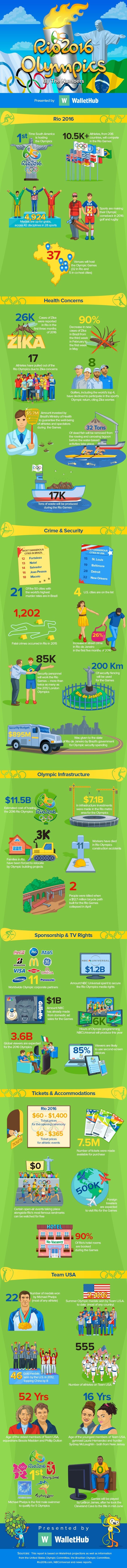 Olympics-Rio-2016-By-The-Numbers-fix-v6